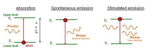 Laser Fundamentals The Emission Absorption Principle