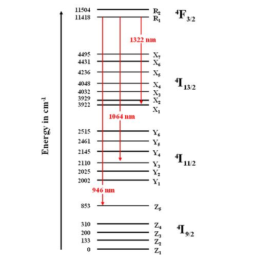 Orbital Diagram For Neodymium Schematics Wiring Diagrams