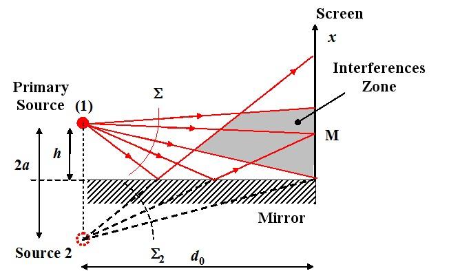 Interferential devices cr dit des ressources for Miroir de fresnel