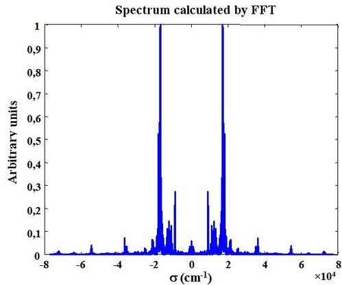 Interferential Devices Spectrometry By Fourier Transform