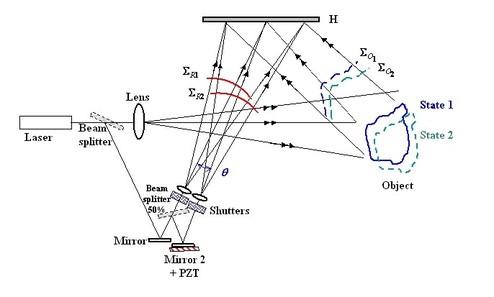 Holography : Non-contact and optical non-destructive testing