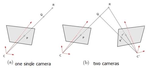Geometric calibration of a camera or a stereoscopic vision sensor
