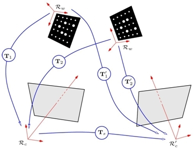 Geometric calibration of a camera or a stereoscopic vision