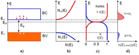 Fundamentals of Semiconductor physics - Doped (extrinsic ...