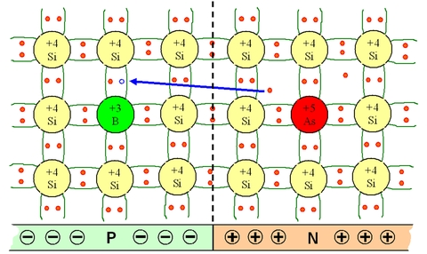 Fundamentals Of Semiconductor Physics Abrupt Pn Junction At
