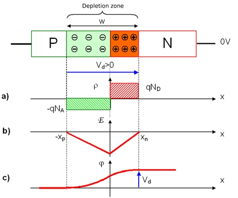 Fundamentals of semiconductor physics abrupt pn junction at figure ec3 p n junction at thermal equilibrium pooptronica