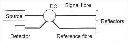Optical fiber sensors - Two-wave interferometers