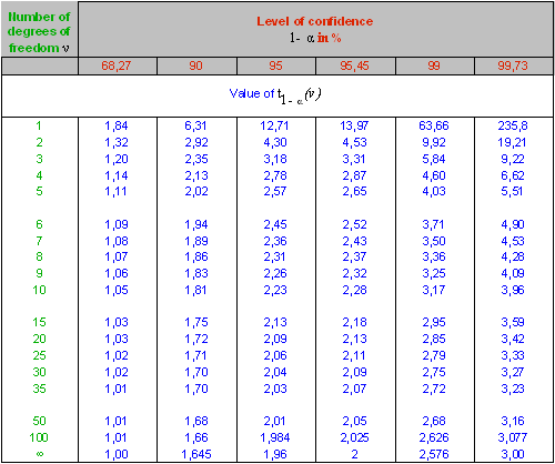 Estimating measurement uncertainties number of degrees for T table for 99 degrees of freedom