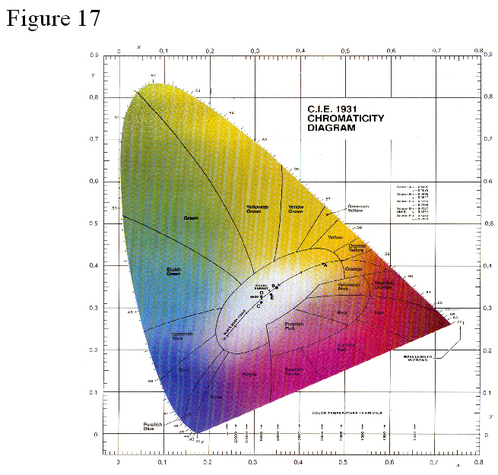 Colorimetry Color Systems Rgb And Cie Xyz