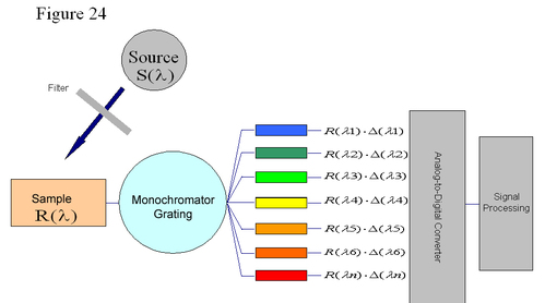 colorimeter working principle
