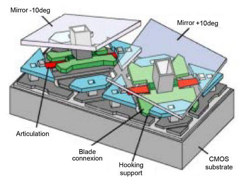 Application to micro optics digital micro mirrors for Mirror micro projector