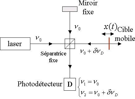 gyromètre a fibre optique