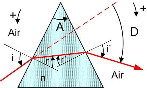 Optique g om trique fondamentaux prismes for Optique miroir plan