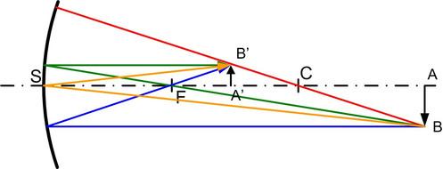 Optique g om trique fondamentaux construction d 39 images for Miroir concave optique