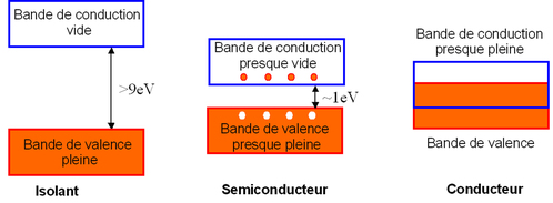 Conducteur thermique