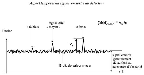 Signal bruit
