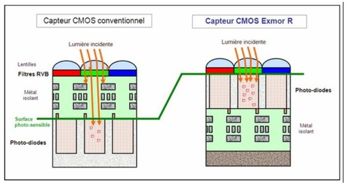 Capteur Photo CMOS : Source http://www.optique-ingenieur.org/