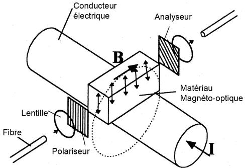 capteur magnetique