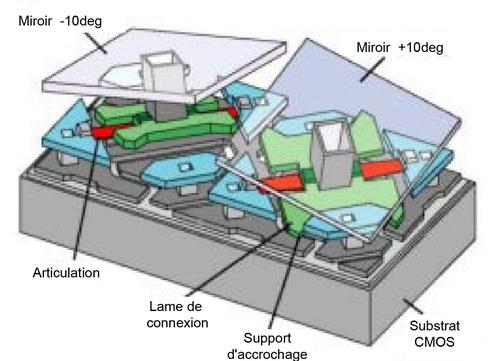 Applications de la micro optique les micro miroirs digitaux for Miroir tilt projector