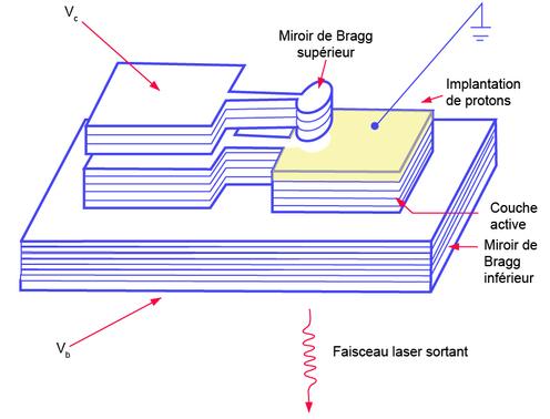 Applications de la micro optique les cavit s laser fabry for Miroir de bragg